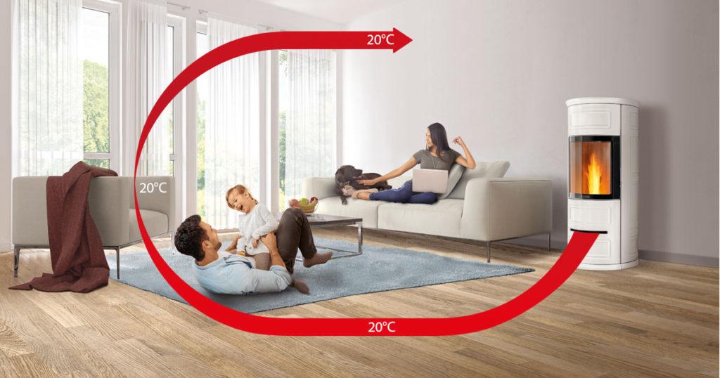 Multifuoco System: Wärme der jüngsten Generation
